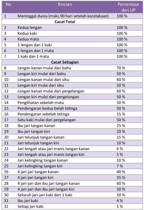 addb - tabel manfaat
