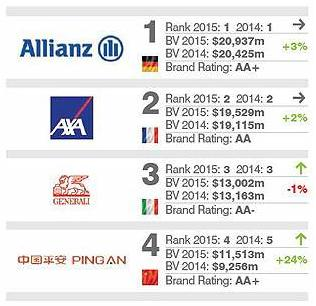 allianz no 1 brand finance insurance 2015