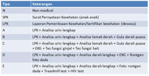 tabel-tes-medis-keterangan-baru-2016