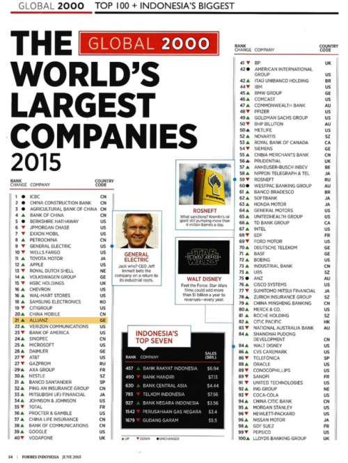 allianz no 1 2015 forbes global 2000