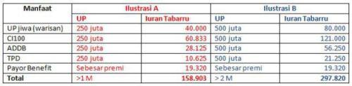 tabel-tabarru-a-dan-b1