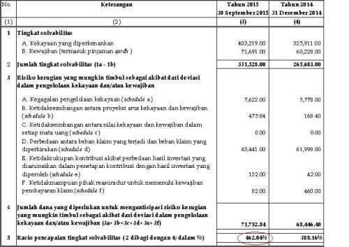 RBC Allianz Syariah per Sept 2015