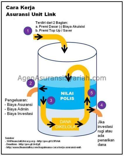 cara-kerja-asuransi-unit-link-edited-new